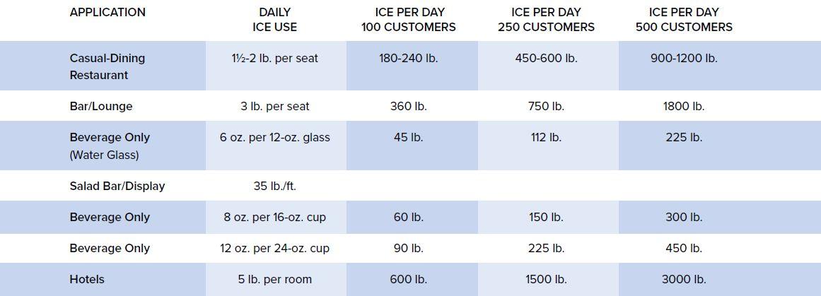 Restaurant Ice Machine Sizing Guide
